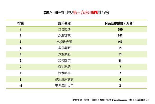 2017年电视直播软件排行榜